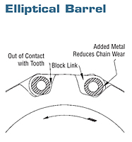 Elliptical Barrel